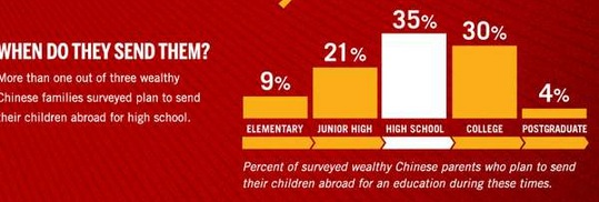 Rich Chinese Parents Prefer Sending Their Children To Western High