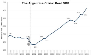 argentine default table