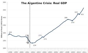argentine default table