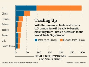 Graph Russia Trade Partners