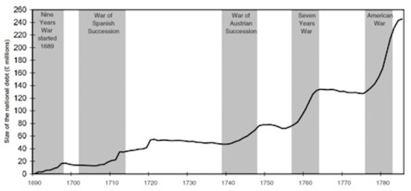 French Debt Until the French Revolution