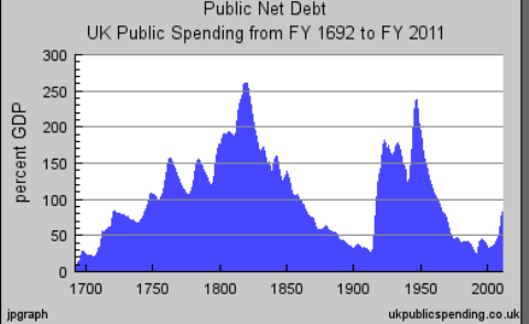 UK public debt from National Bank founding to modern times